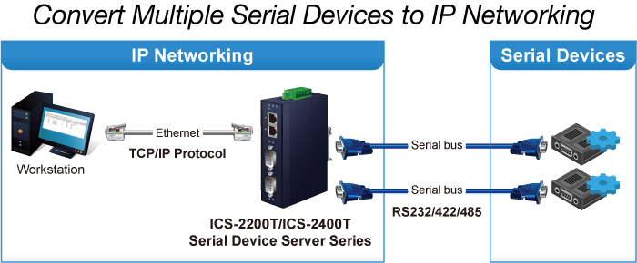 ICS-2200T Converter Application