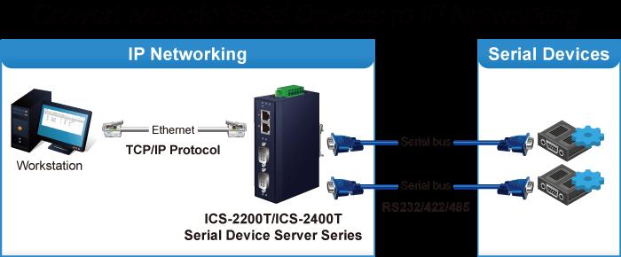 ICS-2200T Converter Application