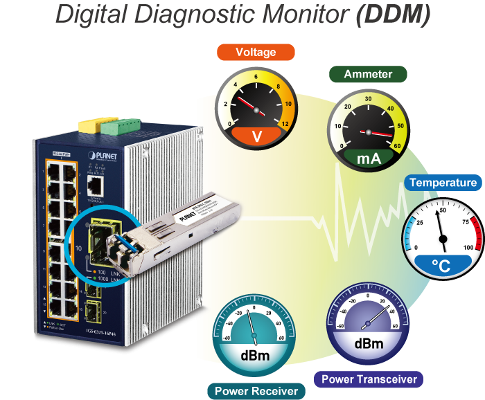Digital Diagnostic Monitor