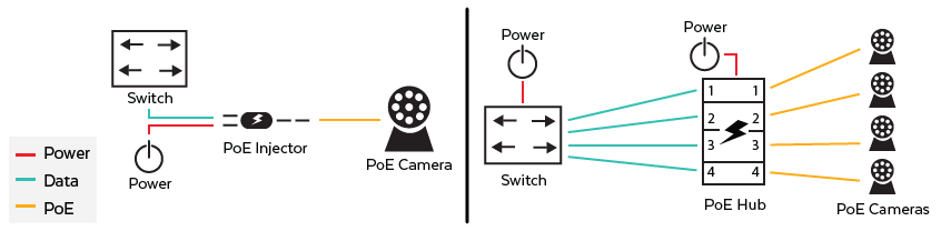 IP Camera with PoE Injector