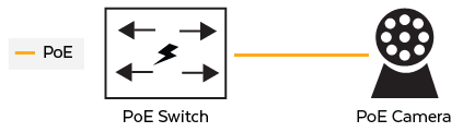 IP Camera and PoE Switch