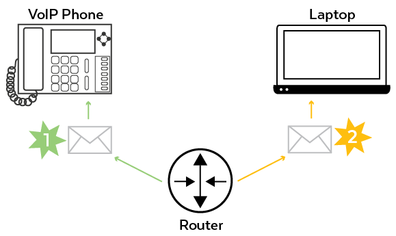 Router Prioritizing Packets
