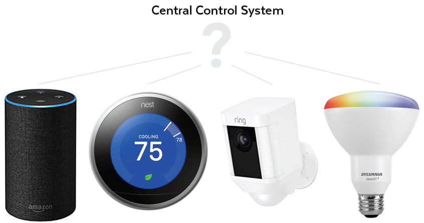 Central Control System IoT