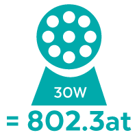 PoE has Power - 802.3at (30W)
