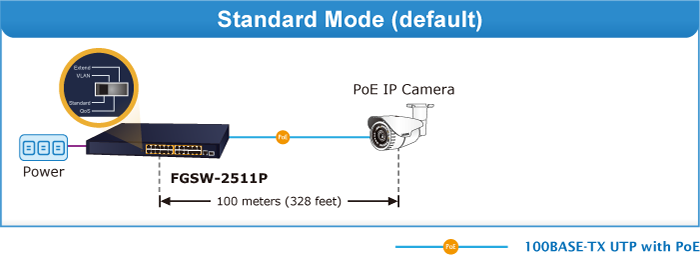 FGSW-2511P Standard Mode