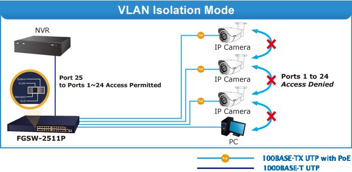 FGSW-2511P VLAN Mode