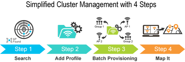 WGR-500-4P Simplified Cluster Management