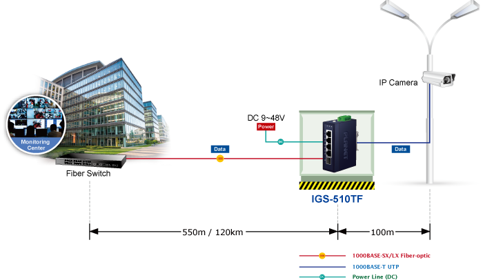 IGS-510TF Application Diagram