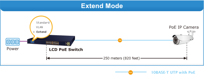 FGSW-2022VHP Extend Mode