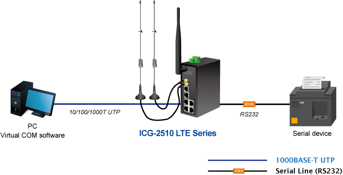 RS232 Application