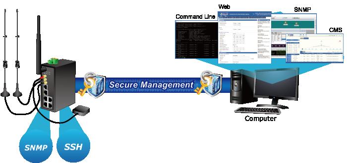 Secure Management