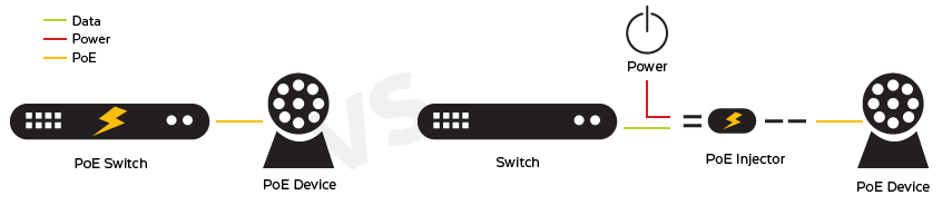 PoE Switch vs. Normal Switch