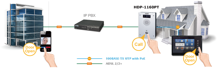 HDP-1160PT Door Phone Application