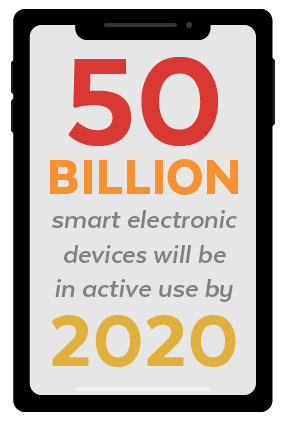 Smart Devices by 2020