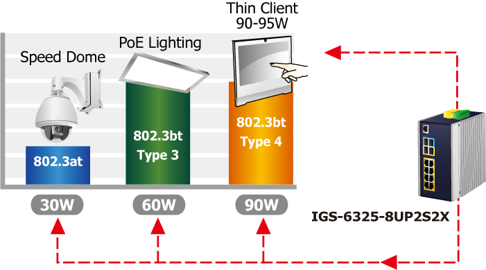 IGS-6325-8UP2S2X 802.3bt PoE++