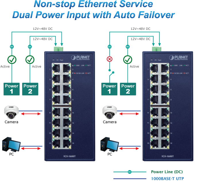IGS-1600T Dual Power Input with Auto Failover