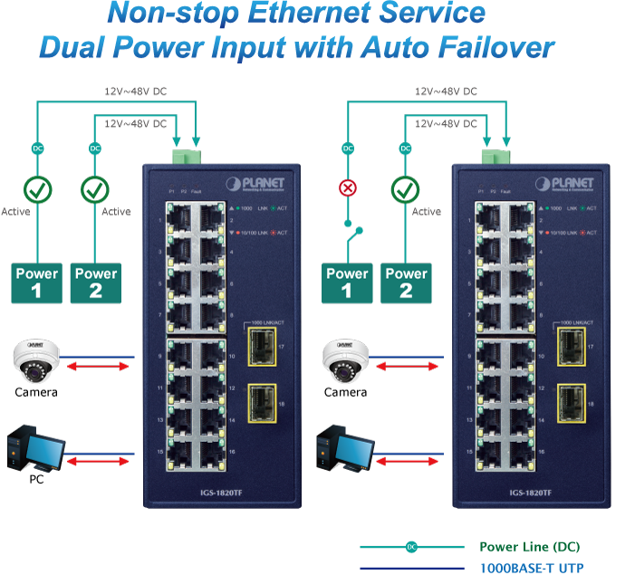 IGS-1820TF Dual Power Input with Auto Failover