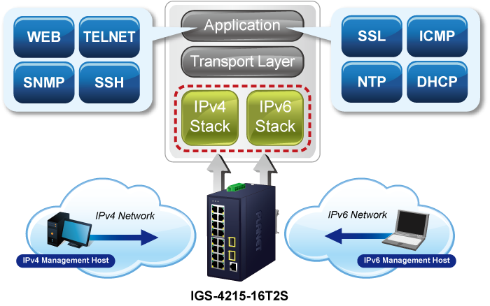 IGS-4215-16T2S IPv6/IPv4 Dual Stack