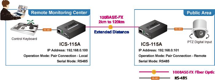 ICS-115A Extending Distance