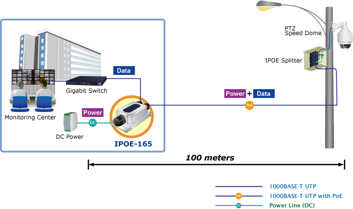 IPOE-165 Application Diagram