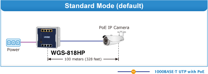 WGS-818HP Standard Mode