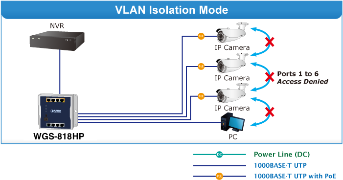 WGS-818HP VLAN Mode