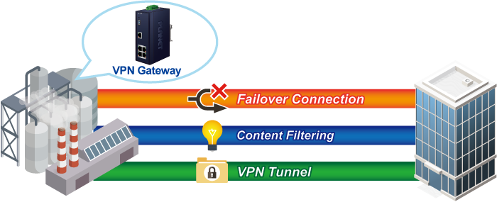 VPN Security Gateway