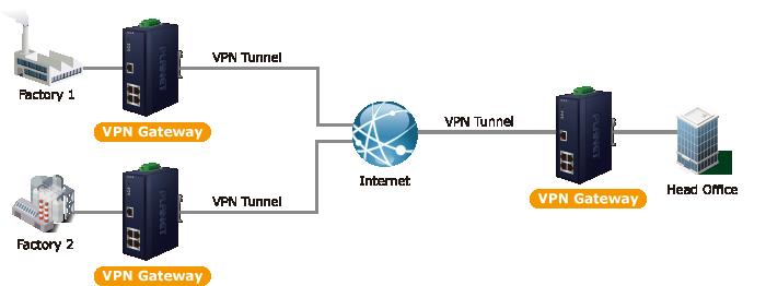 IVR-100 VPN Gateway