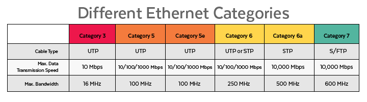 Categories for Ethernet Cables