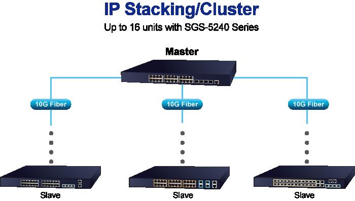 IP Stacking