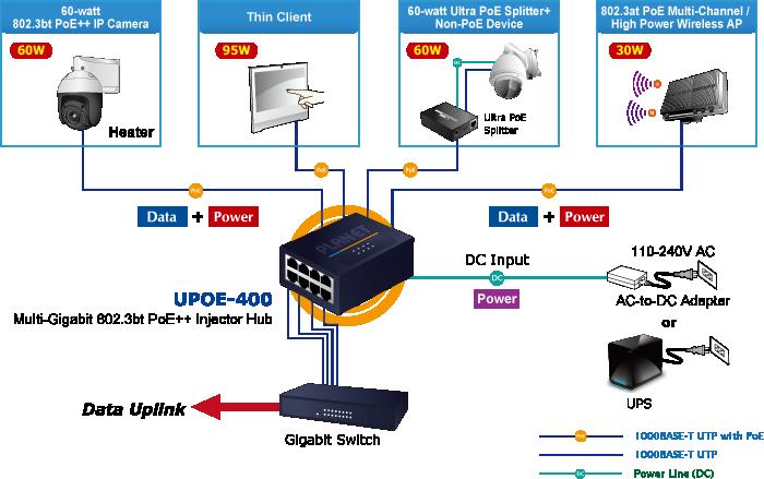 UPOE-400 Application Diagram