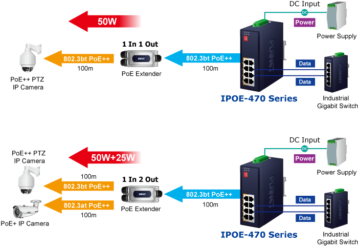 IPOE-470 Series Application Diagram