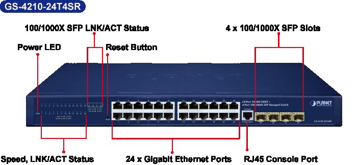 GS-4210-24T4SR front panel