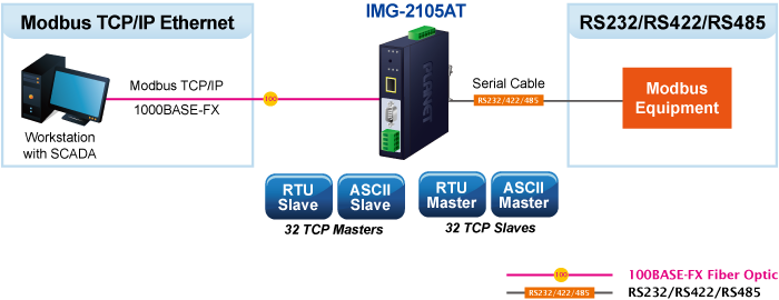 IMG-210xT Application Diagram