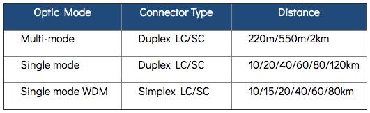 GT-80x Media Converter Chart