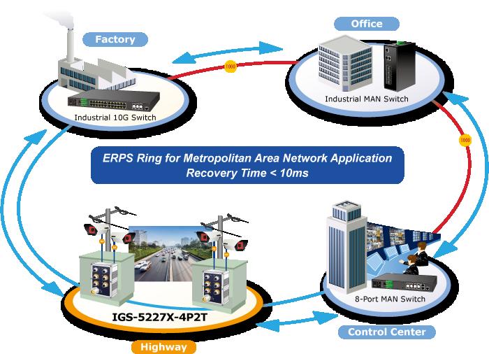 IGS-5227X-4P2T ERPS Ring