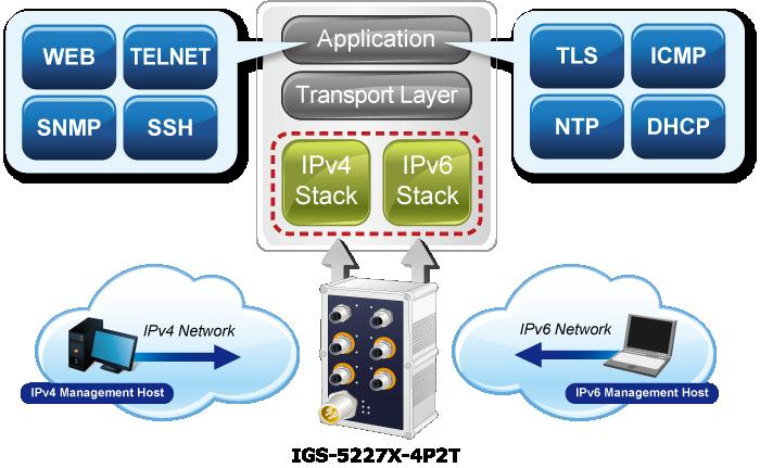 IGS-5227X-4P2T IPv6