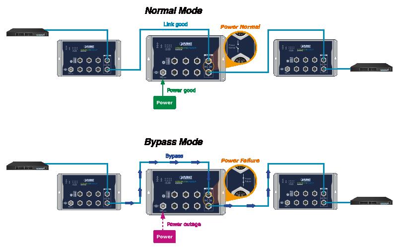 WGS-5225-8MT Application Diagram
