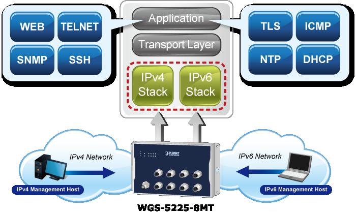 WGS-5225-8MT IPv4/IPv6