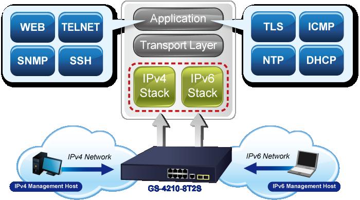 IPv6/IPv4 Management