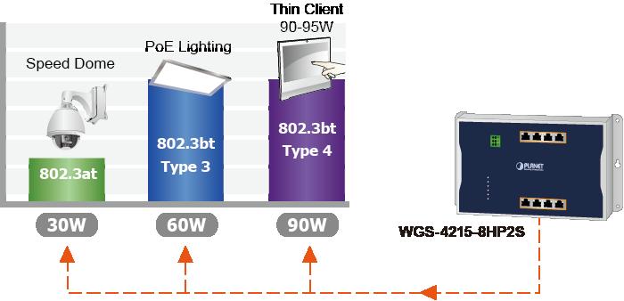 WGS-4215-8HP2S PoE Types