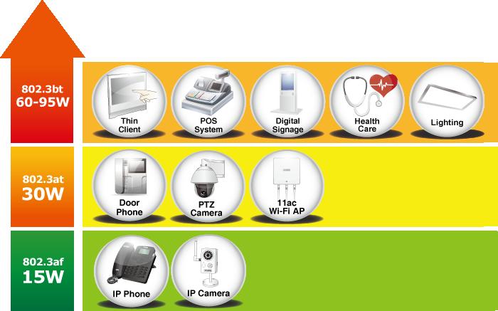 PoE Devices
